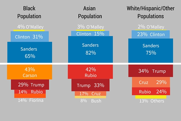 Black Population (2)