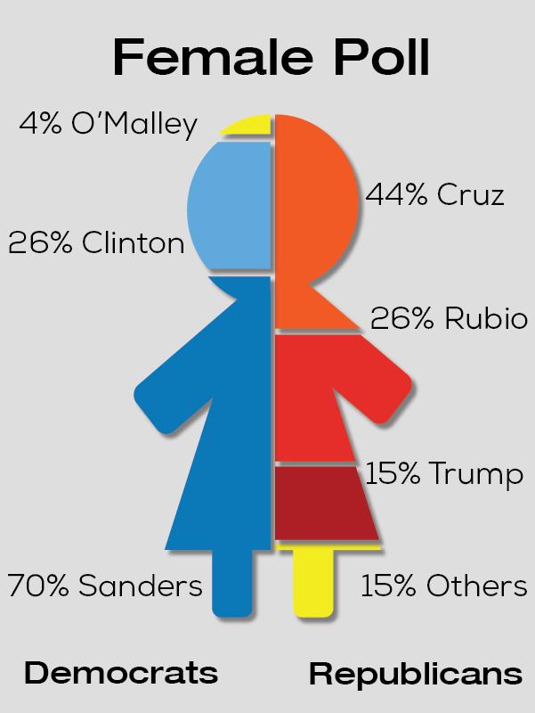 Female Poll