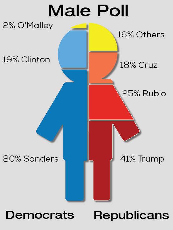 Male Poll
